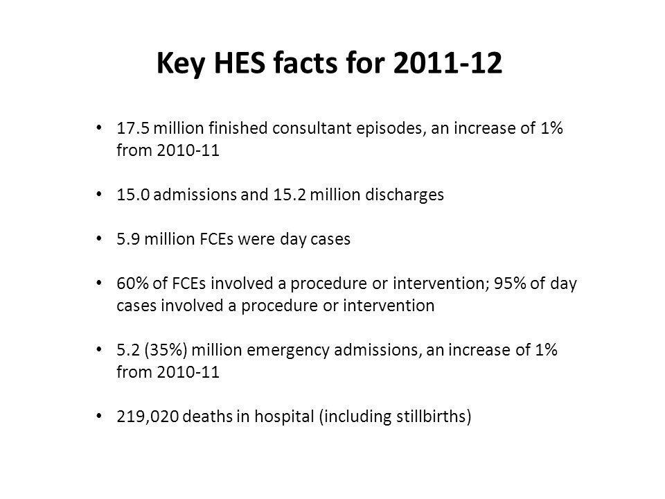 Key HES facts for 2011-12 17.5 million finished consultant episodes, an increase of 1% from 2010-11 15.0 admissions and 15.2 million discharges 5.9 million FCEs were day cases 60% of FCEs involved a procedure or intervention; 95% of day cases involved a procedure or intervention 5.2 (35%) million emergency admissions, an increase of 1% from 2010-11 219,020 deaths in hospital (including stillbirths)