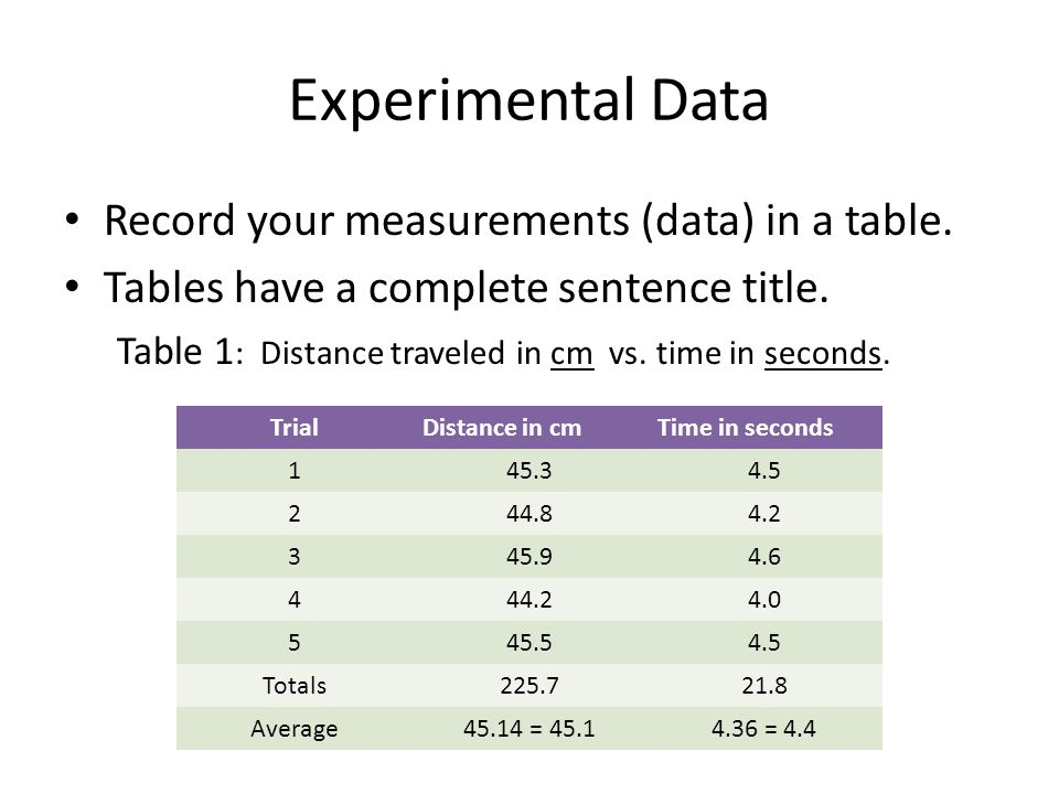 Experimental Data Record your measurements (data) in a table. Tables have a complete sentence title. Table 1 : Distance traveled in cm vs. time in sec