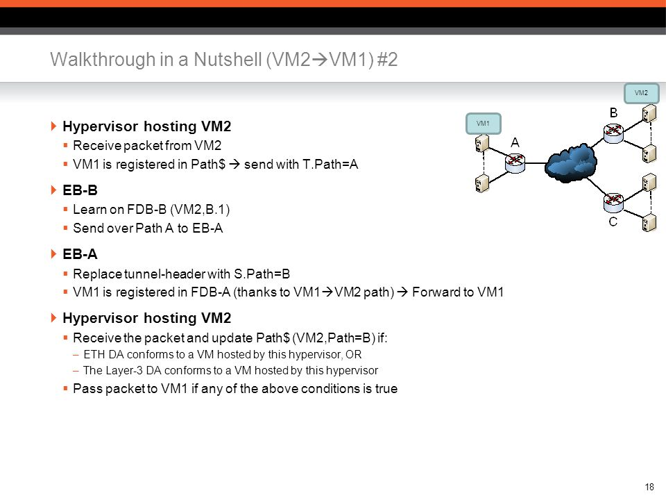 Walkthrough in a Nutshell (VM2 VM1) #2 Hypervisor hosting VM2 Receive packet from VM2 VM1 is registered in Path$ send with T.Path=A EB-B Learn on FDB-B (VM2,B.1) Send over Path A to EB-A EB-A Replace tunnel-header with S.Path=B VM1 is registered in FDB-A (thanks to VM1 VM2 path) Forward to VM1 Hypervisor hosting VM2 Receive the packet and update Path$ (VM2,Path=B) if: –ETH DA conforms to a VM hosted by this hypervisor, OR –The Layer-3 DA conforms to a VM hosted by this hypervisor Pass packet to VM1 if any of the above conditions is true 18 VM1 VM2