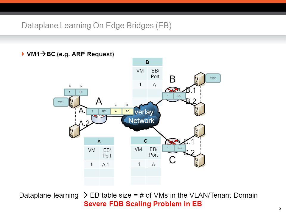 B VMEB/ Port Overlay Network 5 Dataplane Learning On Edge Bridges (EB) VM1 BC (e.g.