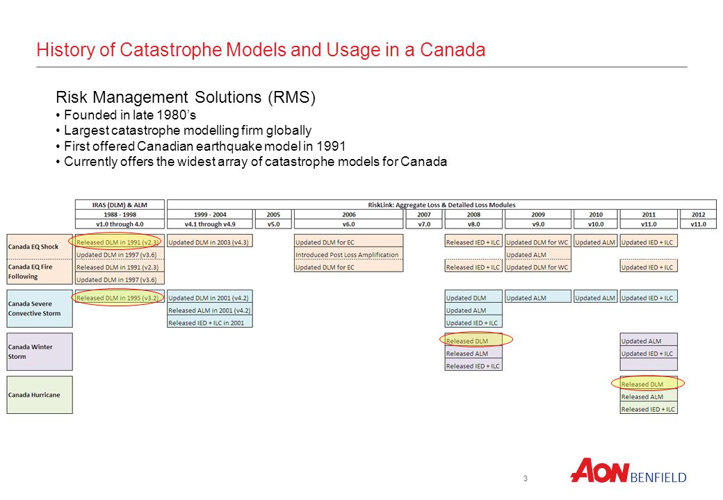 History of Catastrophe Models and Usage in a Canada 3 Risk Management Solutions (RMS) Founded in late 1980s Largest catastrophe modelling firm globall