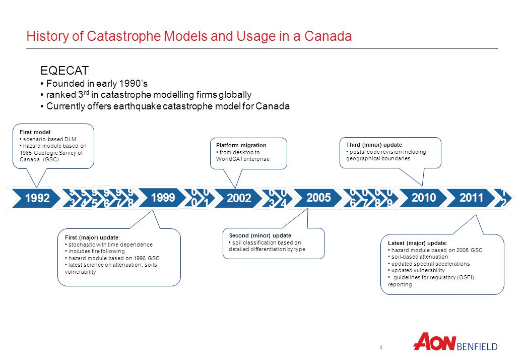 AIR Founded in 1987 Ranked 2 nd in catastrophe modelling firms globally Currently offers earthquake and severe thunderstorm catastrophe models for Canada History of Catastrophe Models and Usage in a Canada First Canadian model: Stochastic DLM for Severe Thunderstorm Introduction of EQ model: Stochastic DLM EQ model update Severe Thunderstorm update Exposure data update: EQ Severe Thunderstorm
