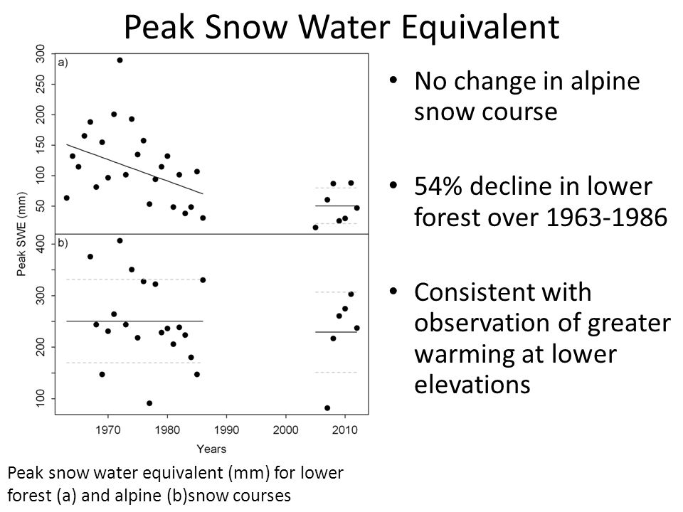 Peak Snow Water Equivalent Peak snow water equivalent (mm) for lower forest (a) and alpine (b)snow courses No change in alpine snow course 54% decline in lower forest over Consistent with observation of greater warming at lower elevations