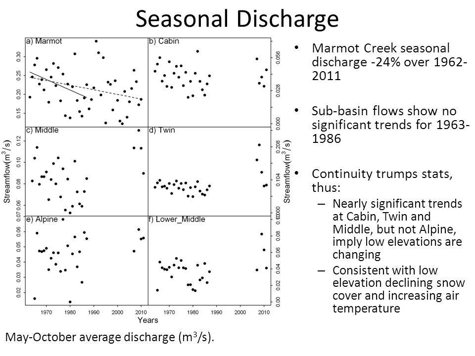 Seasonal Discharge May-October average discharge (m 3 /s).
