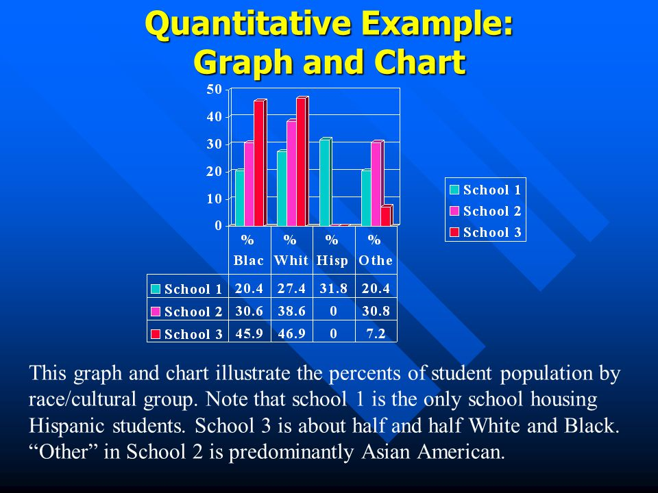 Quantitative Example: Graph and Chart This graph and chart illustrate the percents of student population by race/cultural group.