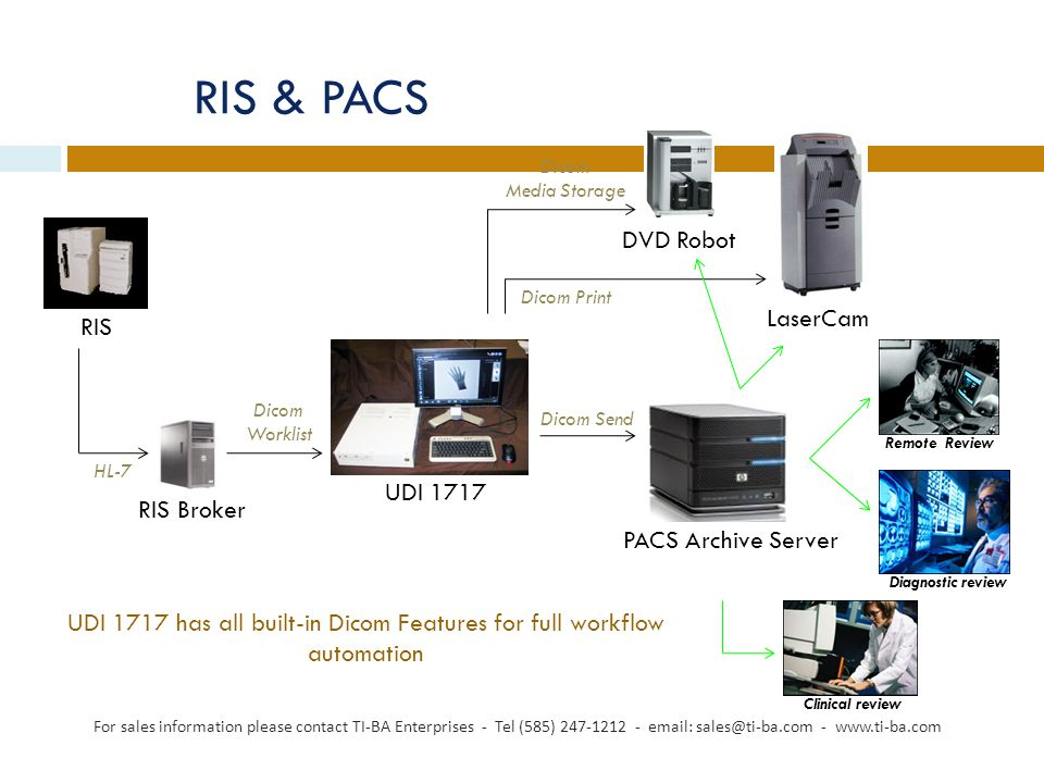 RIS & PACS For sales information please contact TI-BA Enterprises - Tel (585) 247-1212 - email: sales@ti-ba.com - www.ti-ba.com UDI 1717 RIS RIS Broker PACS Archive Server HL-7 Dicom Worklist Dicom Send Dicom Media Storage Dicom Print DVD Robot LaserCam Remote Review Diagnostic review Clinical review UDI 1717 has all built-in Dicom Features for full workflow automation