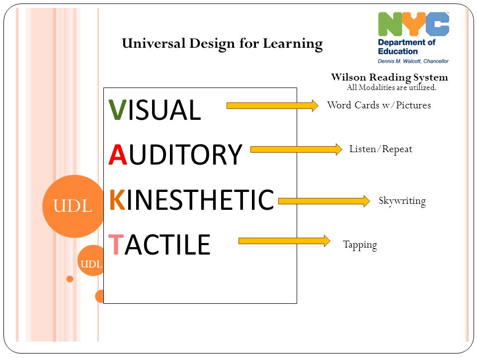 Universal Design for Learning UDL VISUAL AUDITORY KINESTHETIC TACTILE Wilson Reading System Word Cards w/Pictures Tapping Skywriting Listen/Repeat All Modalities are utilized.