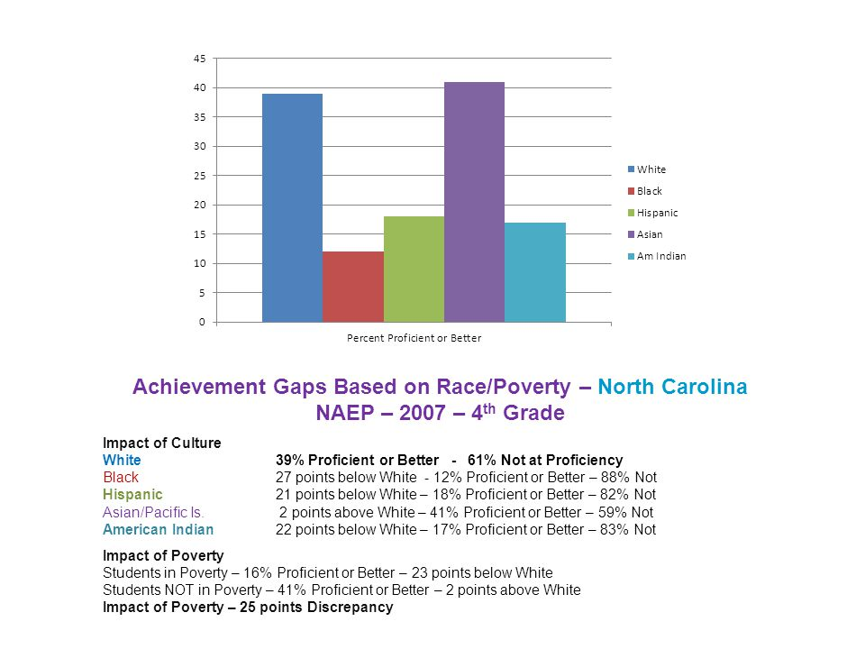 Achievement Gaps Based on Race/Poverty – North Carolina NAEP – 2007 – 4 th Grade Impact of Culture White39% Proficient or Better - 61% Not at Proficiency Black 27 points below White - 12% Proficient or Better – 88% Not Hispanic21 points below White – 18% Proficient or Better – 82% Not Asian/Pacific Is.