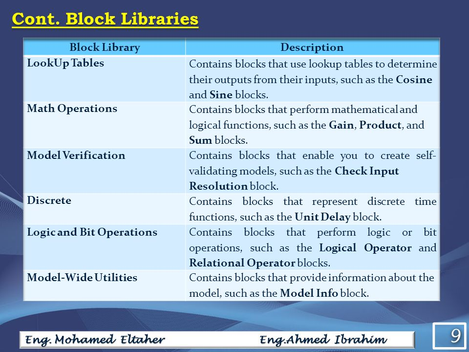 9 9 Cont. Block Libraries Eng. Mohamed Eltaher Eng.Ahmed Ibrahim