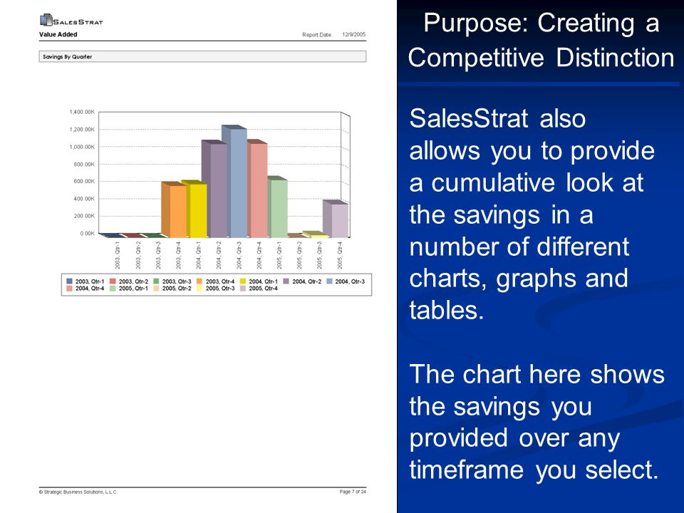 SalesStrat also allows you to provide a cumulative look at the savings in a number of different charts, graphs and tables. The chart here shows the sa