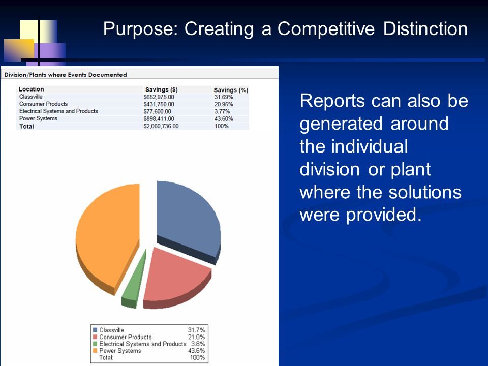 Reports can also be generated around the individual division or plant where the solutions were provided. Purpose: Creating a Competitive Distinction