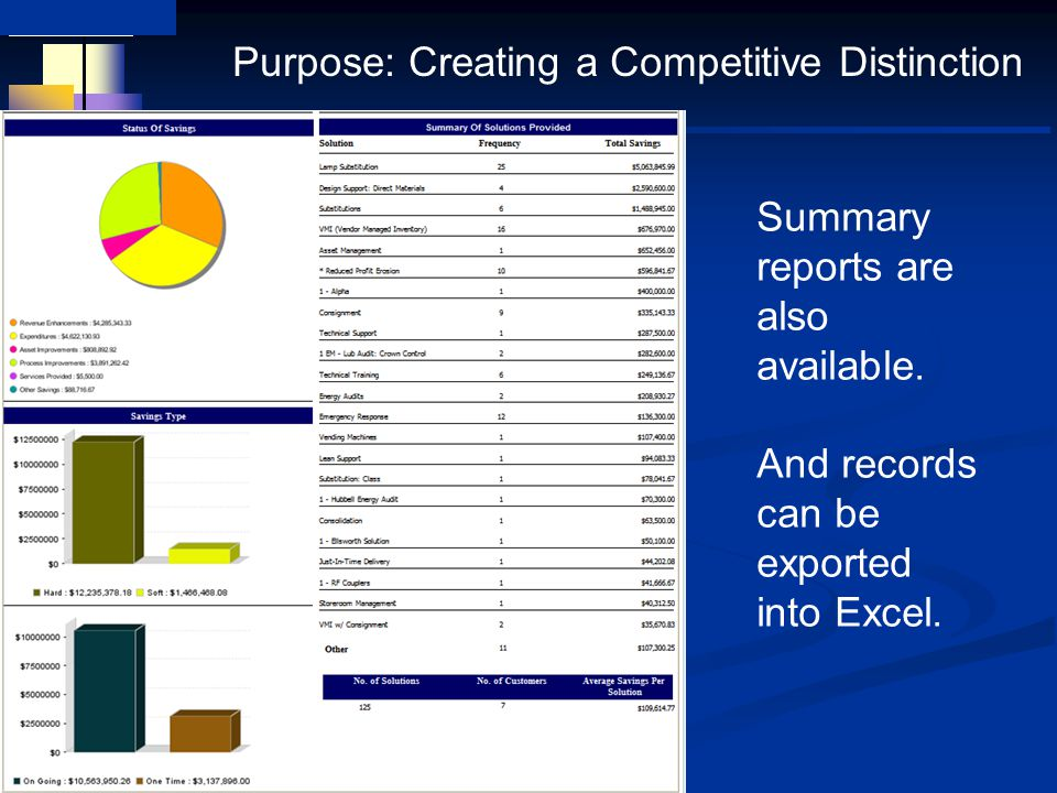 Summary reports are also available. And records can be exported into Excel.