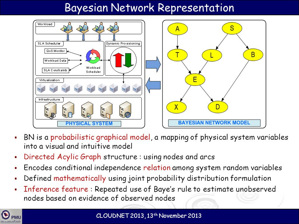 Bayesian Network Representation BN is a probabilistic graphical model, a mapping of physical system variables into a visual and intuitive model Direct