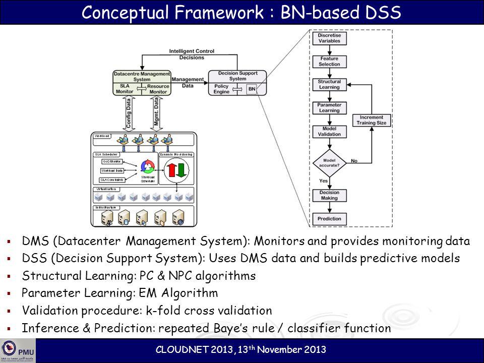 Conceptual Framework : BN-based DSS DMS (Datacenter Management System): Monitors and provides monitoring data DSS (Decision Support System): Uses DMS