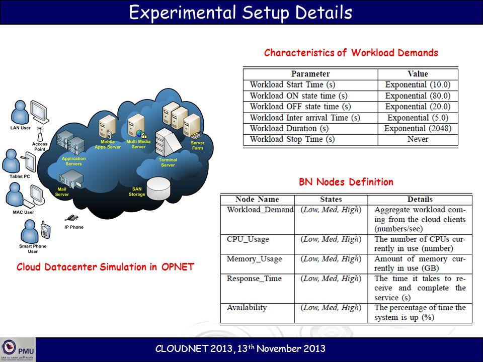 Experimental Setup Details CLOUDNET 2013, 13 th November 2013 Cloud Datacenter Simulation in OPNET Characteristics of Workload Demands BN Nodes Defini