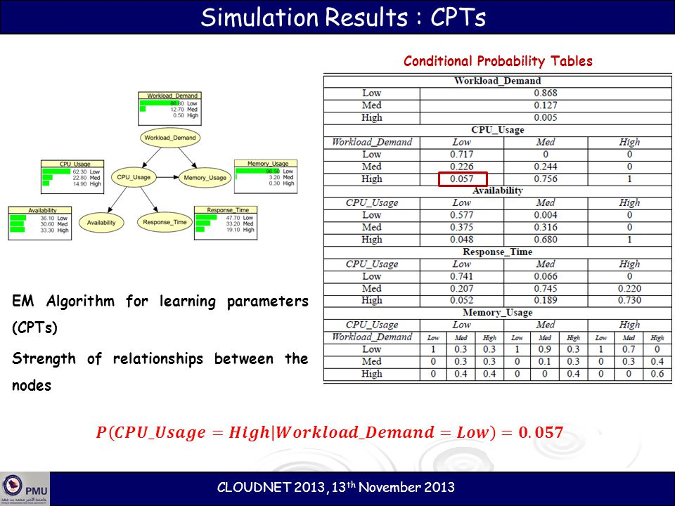 Simulation Results : CPTs EM Algorithm for learning parameters (CPTs) Strength of relationships between the nodes Conditional Probability Tables CLOUD