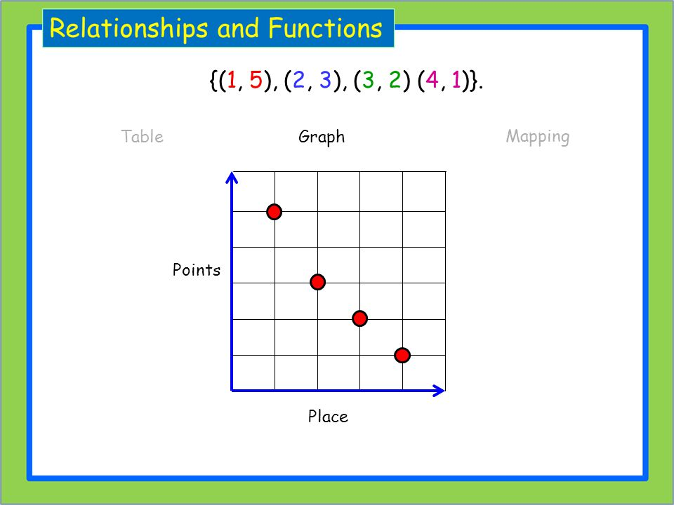{(1, 5), (2, 3), (3, 2) (4, 1)}. Table Graph Mapping Place Points