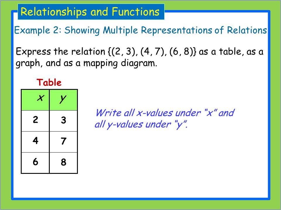 Example 2: Showing Multiple Representations of Relations Write all x-values under x and all y-values under y. 2 4 6 3 7 8 x y Table Express the relati