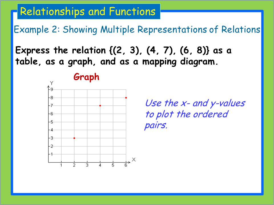 Use the x- and y-values to plot the ordered pairs. Graph Example 2: Showing Multiple Representations of Relations Express the relation {(2, 3), (4, 7)