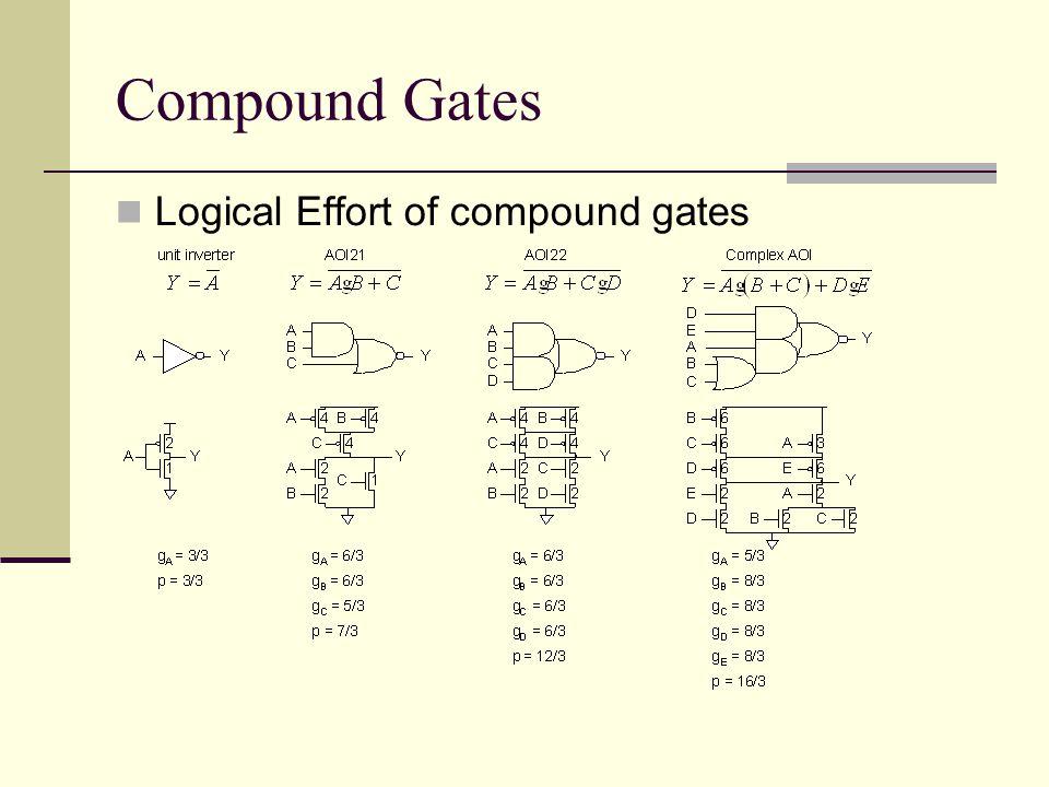 Compound Gates Logical Effort of compound gates