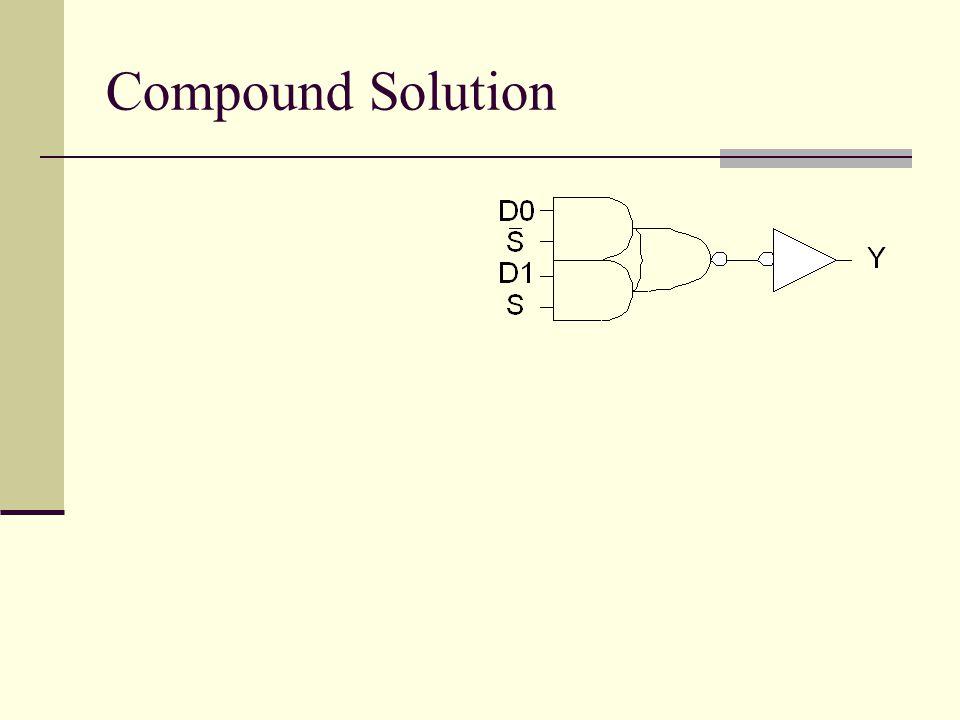 Compound Solution