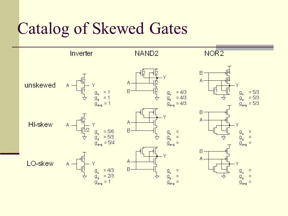 Catalog of Skewed Gates