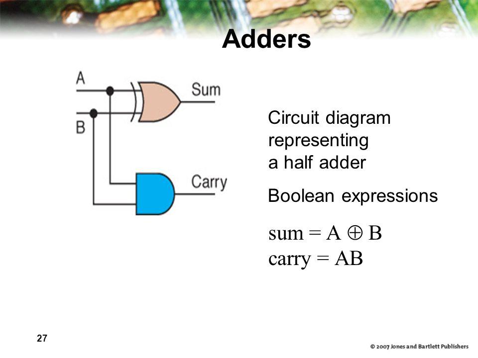 27 Adders Circuit diagram representing a half adder Boolean expressions sum = A B carry = AB