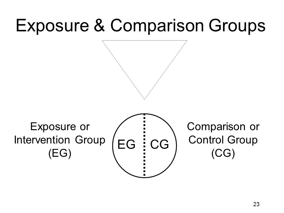 24 Exposure & Comparison Groups: low risk group Exposure or Intervention Group (EG): 2g cefotaxime IV pre- op Comparison or Control Group (CG): Identical placebo IV 316 317 633