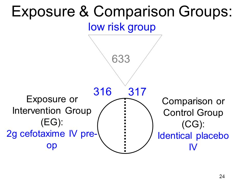 25 Exposure & Comparison Groups: low risk group Exposure or Intervention Group (EG): 2mg cefotaxime IV pre-op Comparison or Control Group (CG): Identical placebo IV 316 317 633 308* * With complete follow-up