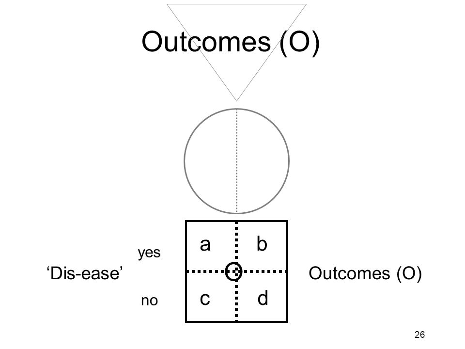 27 Outcomes (O) Primary Outcome (O) O a= 3b= 12 cd yes no Surgical site infection (SSI) 316 317 633