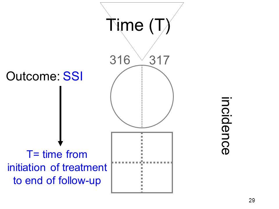 30 Study design: GATE frame & PECOT Participants Exposure GroupComparison Group Outcomes Time P E C O T
