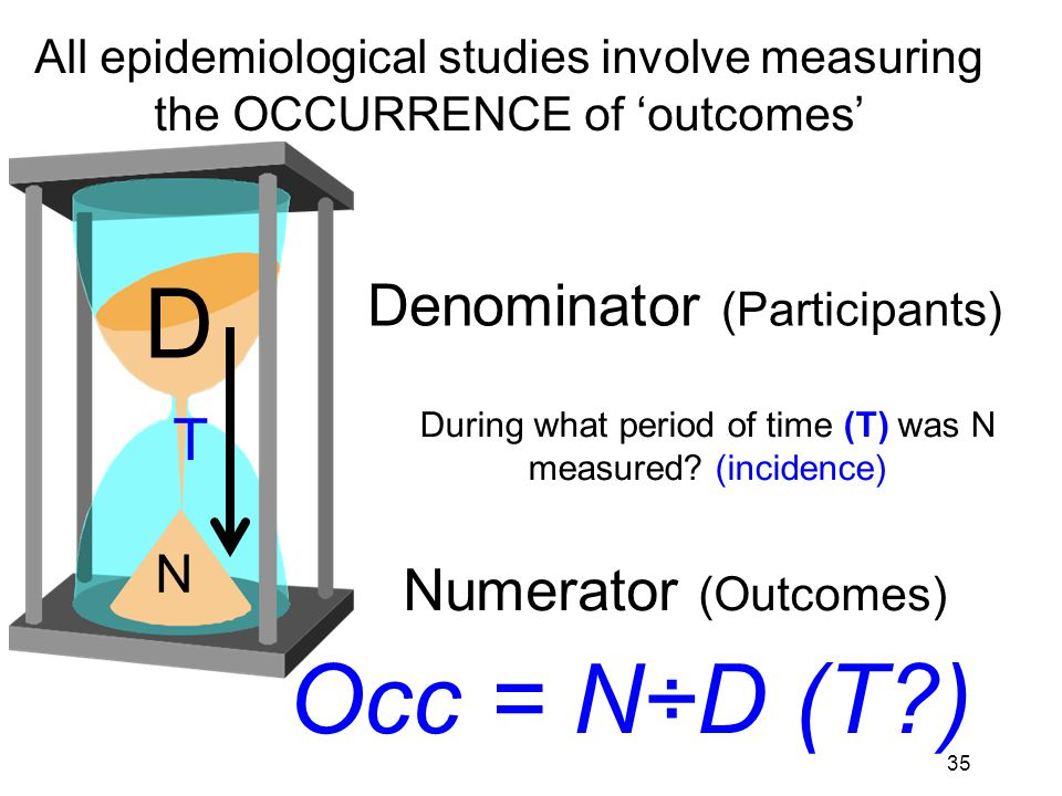 36 Denominator (Participants) D N Numerator (Outcomes) Occ = N÷D (T?) All epidemiological studies involve measuring the OCCURRENCE of outcomes T At what point in time (T) was N measured.