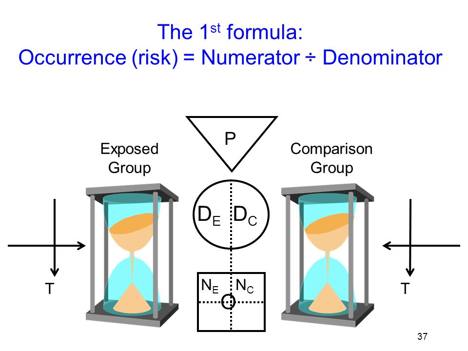 38 P EG CG O Exposure Group (EG) Numerator 1: a Comparison Group (CG) ab cd Numerator 2: b 2 nd appraisal task: describe analyses by hanging numbers on the GATE frame and calculating occurrences in exposure & comparison groups Denominator 1:Denominator 2: