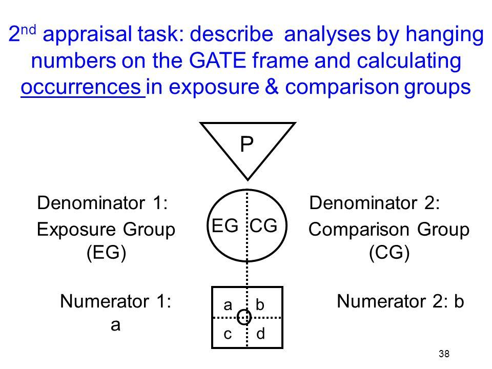 39 Occurrence = N ÷ D P EG CG O Denominator 1: Exposure Group EG Numerator 1: a Denominator 2: Comparison Group CG ab cd Numerator 2: b Exposure Group Occurrence: EGO = a ÷ EG Comparison Group Occurrence: CGO = b ÷ CG