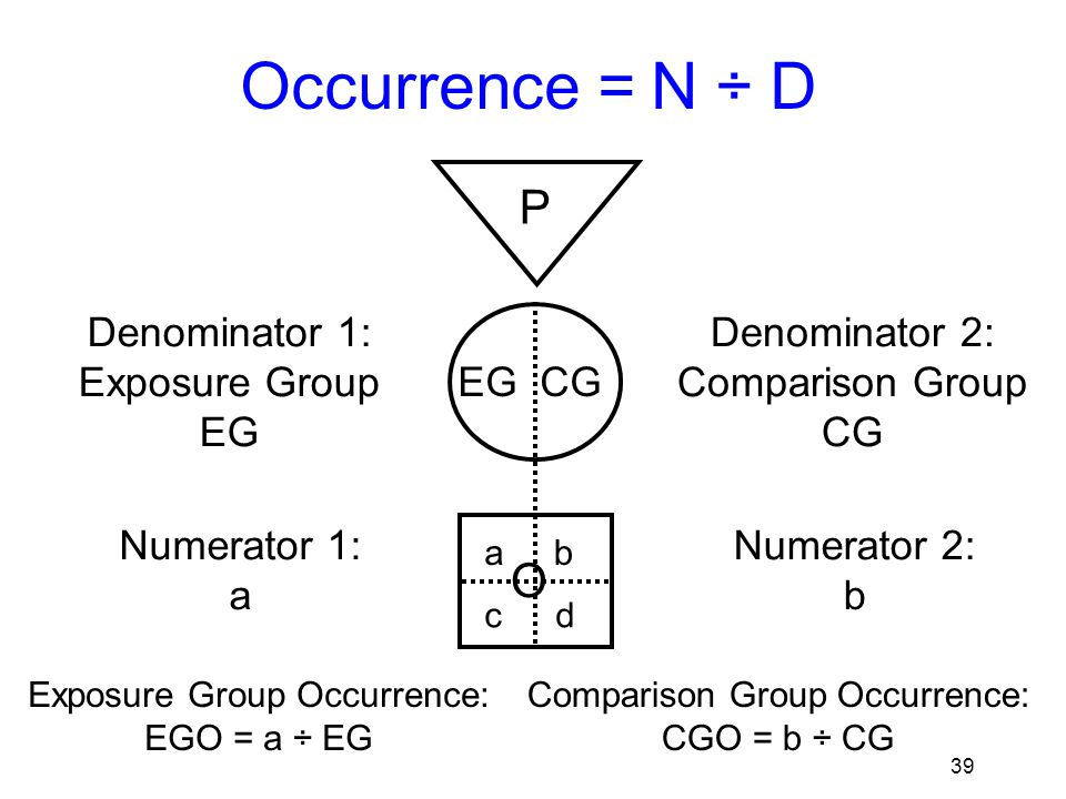 40 Occurrence = N ÷ D P EG CG O Denominator 1: Exposure Group EG Numerator 1: a Denominator 2: Comparison Group CG ab cd Numerator 2: b Exposure Group Occurrence: EGO = a ÷ EG Comparison Group Occurrence: CGO = b ÷ CG
