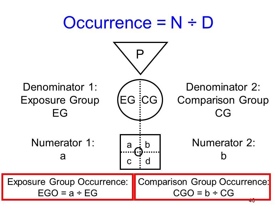 41 Occurrence = N ÷ D P EG CG O Denominator 1: Exposure Group EG Numerator 1: a Denominator 2: Comparison Group CG ab cd Numerator 2: b Exposure Group Occurrence: EGO = a ÷ EG Comparison Group Occurrence: CGO = b ÷ CG