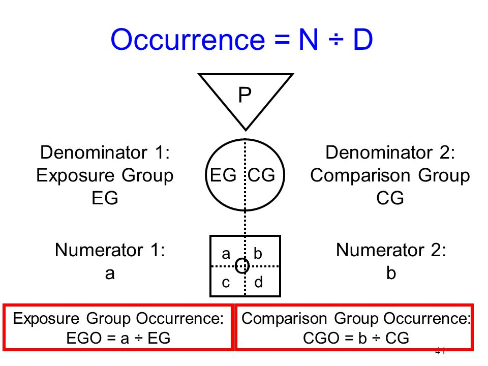 42 Calculate EGO & CGO for SSI in low risk group P EG CG O ab cd Denominator 1: Exposure Group EG = 316 Numerator 1: a = 3 Denominator 2: Comparison Group CG = 317 Numerator 2: b = 12 EGO = 3/316= 9.5/1000 at 6 weeks CGO = 12/317 = 37.9/1000 at 6 weeks ITT (intention to treat) analysis