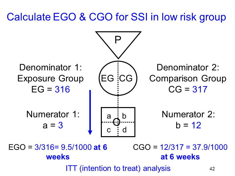 43 Calculate EGO & CGO for SSI in low risk group P EG CG O ab cd Denominator 1: Exposure Group EG = 308 Numerator 1: a = 3 Denominator 2: Comparison Group CG = 308 Numerator 2: b = 12 EGO = 3/308= 9.7/1000 at 6 weeks CGO = 12/308 =39/1000 at 6 weeks OT (on treatment) or per-protocol analysis