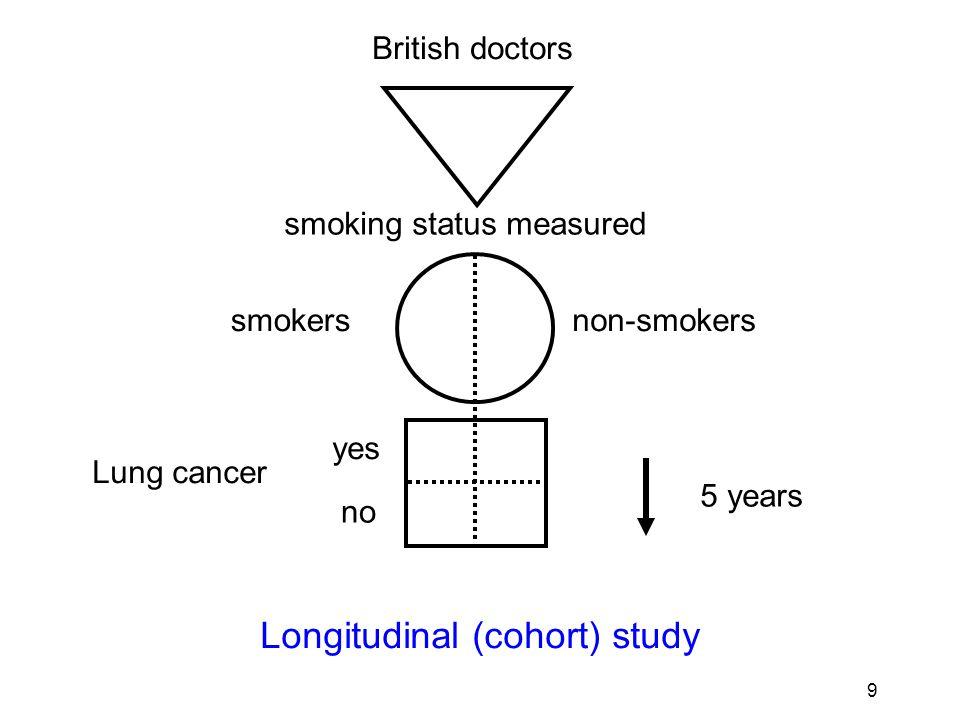 10 British doctors non-smokerssmokers Lung function normal abnormal smoking status measured Cross-sectional study