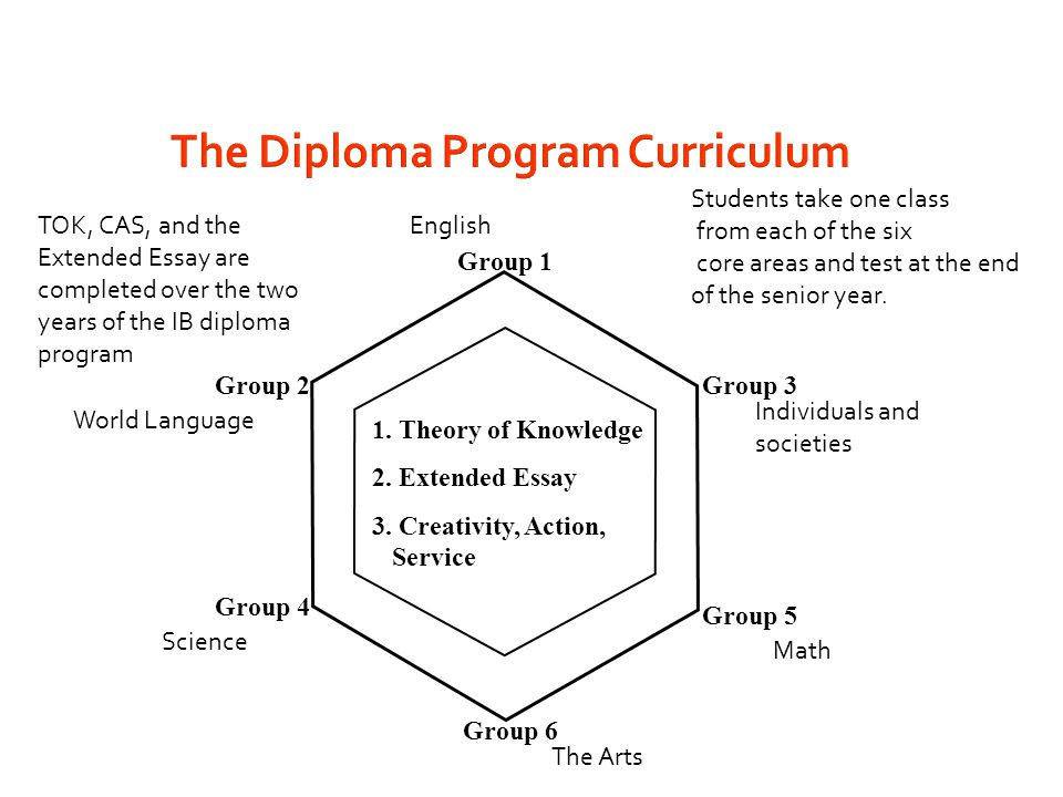 The Diploma Program Curriculum Group 1 Group 2Group 3 Group 4 Group 6 Group 5 1. Theory of Knowledge 2. Extended Essay 3. Creativity, Action, Service