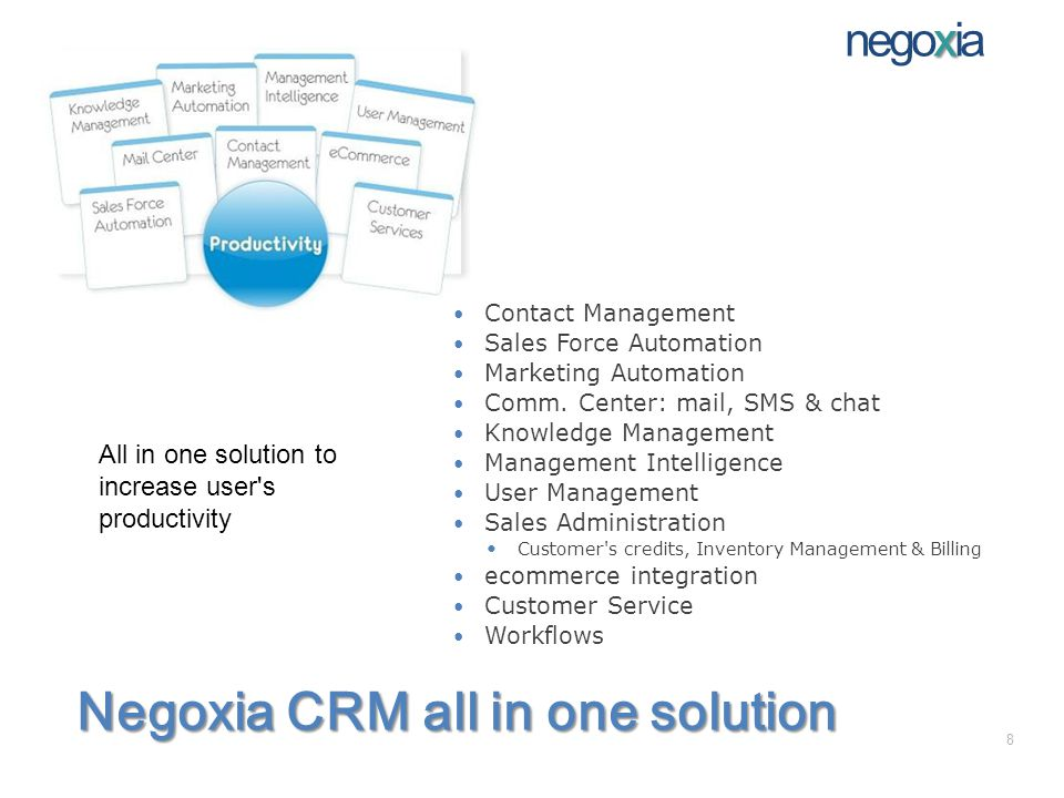 Negoxia CRM all in one solution Contact Management Sales Force Automation Marketing Automation Comm.