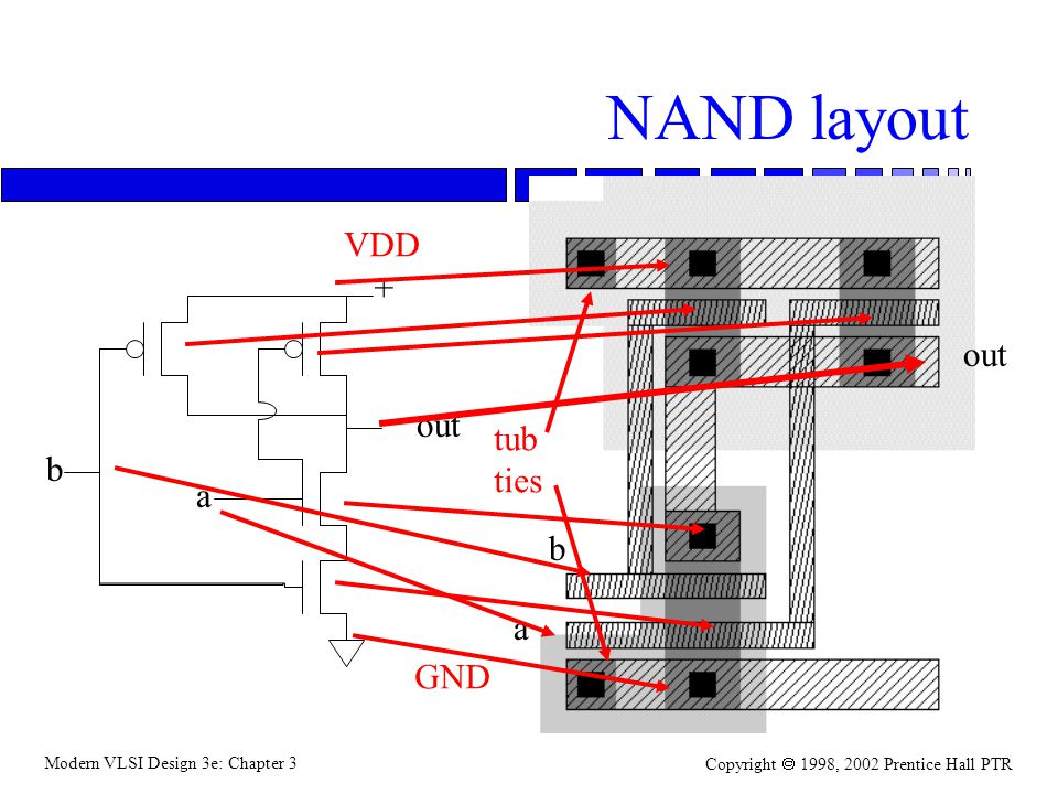 Modern VLSI Design 3e: Chapter 3 Copyright 1998, 2002 Prentice Hall PTR NAND layout + b a out b a VDD GND tub ties