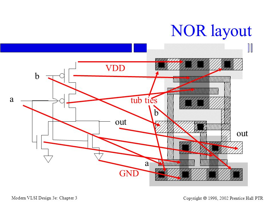 Modern VLSI Design 3e: Chapter 3 Copyright 1998, 2002 Prentice Hall PTR NOR layout b a out a b VDD GND tub ties