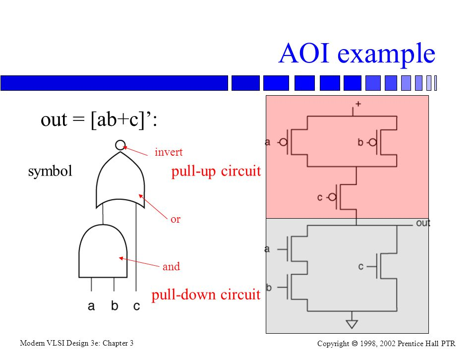 Modern VLSI Design 3e: Chapter 3 Copyright 1998, 2002 Prentice Hall PTR AOI example out = [ab+c]: symbolpull-up circuit and or invert pull-down circuit