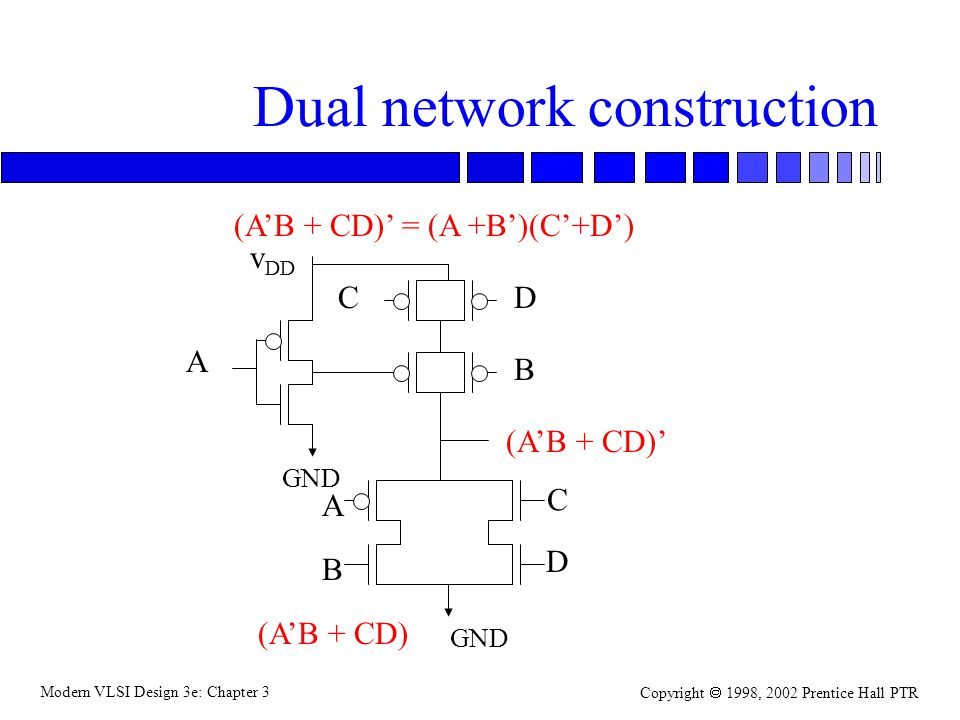 Modern VLSI Design 3e: Chapter 3 Copyright 1998, 2002 Prentice Hall PTR Dual network construction (AB + CD) GND v DD GND A C B D A B C D (AB + CD) (AB + CD) = (A +B)(C+D)