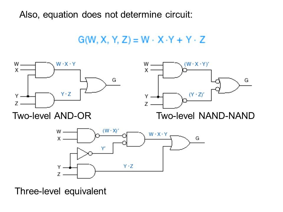 Two-level AND-OR Three-level equivalent Two-level NAND-NAND Also, equation does not determine circuit: