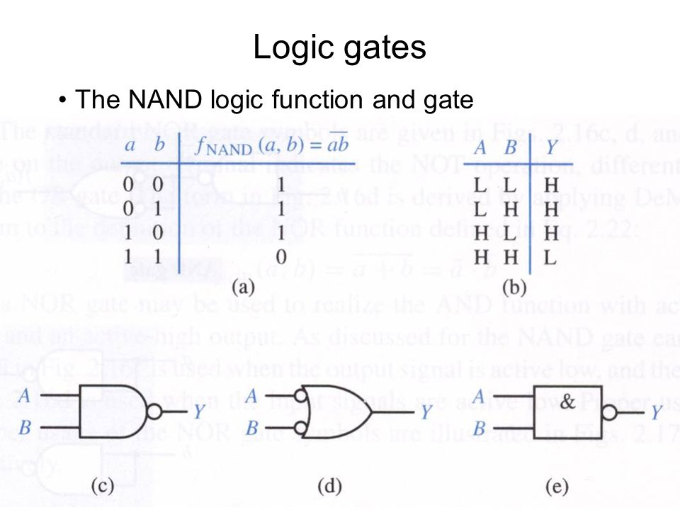 Logic gates The NAND gate can be used to implement all 3 elementary operations of switching algebra: AND, OR, NOT