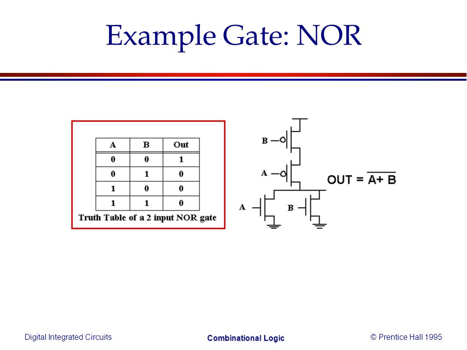 Digital Integrated Circuits© Prentice Hall 1995 Combinational Logic Example Gate: NOR