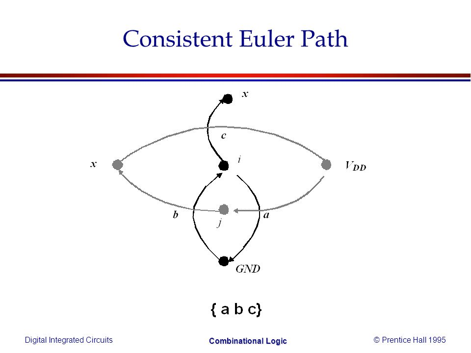 Digital Integrated Circuits© Prentice Hall 1995 Combinational Logic Consistent Euler Path