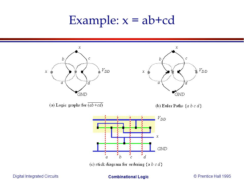 Digital Integrated Circuits© Prentice Hall 1995 Combinational Logic Example: x = ab+cd